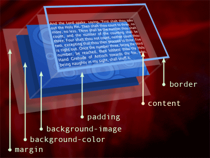 3D illustration of the CSS box model
